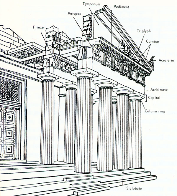 Greek Art & Architecture: High Classical Architecture ...