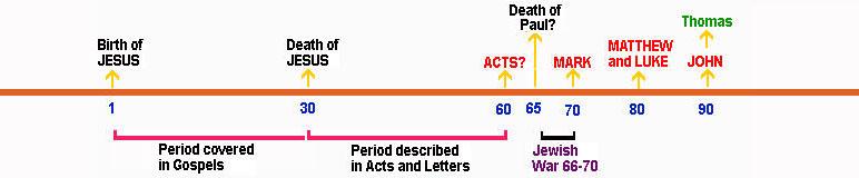 Order in which gospels written